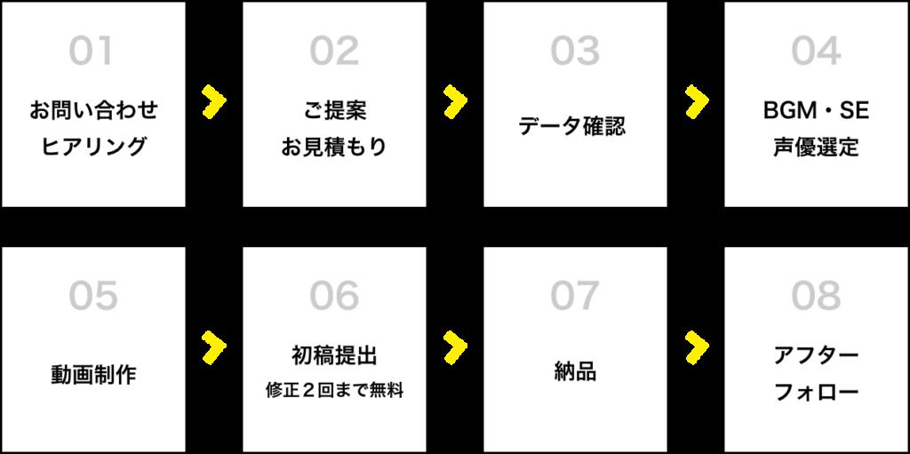 動画制作の流れ01〜08